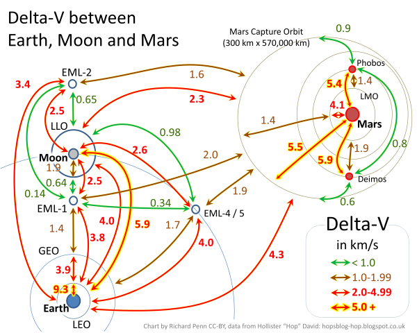 Delta_V_Earth_Moon_Mars (1)